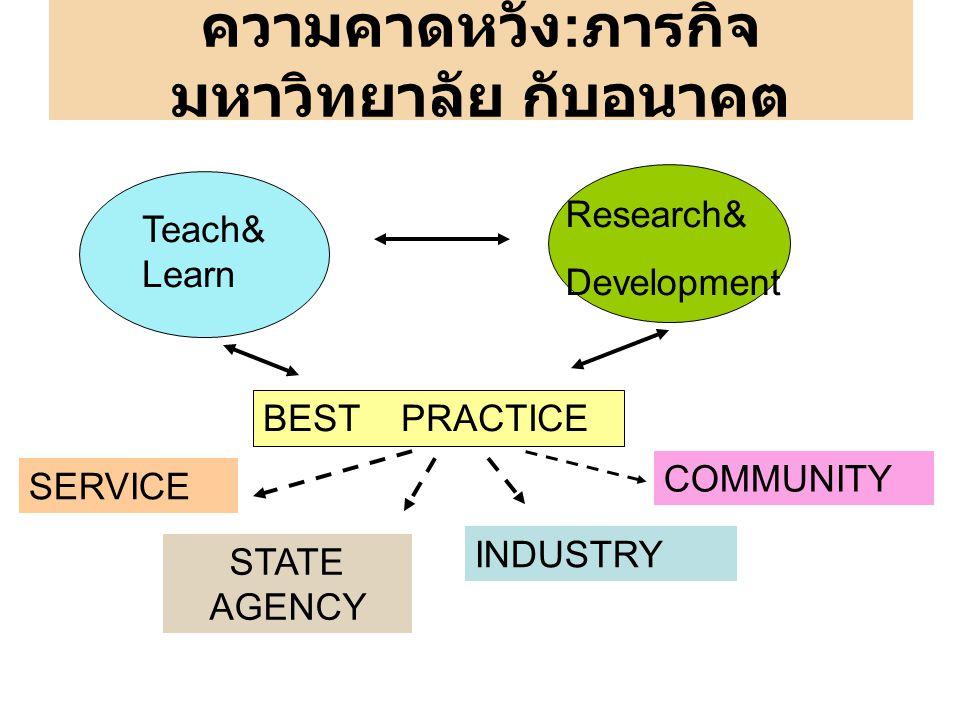 ความคาดหวัง : ภารกิจ มหาวิทยาลัย กับอนาคต Teach& Learn Research& Development BEST PRACTICE SERVICE STATE AGENCY COMMUNITY INDUSTRY