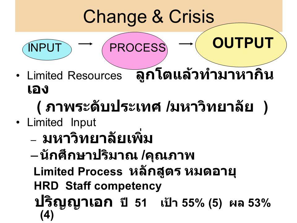 Change & Crisis Limited Resources ลูกโตแล้วทำมาหากิน เอง ( ภาพระดับประเทศ / มหาวิทยาลัย ) Limited Input – มหาวิทยาลัยเพิ่ม – นักศึกษาปริมาณ / คุณภาพ L