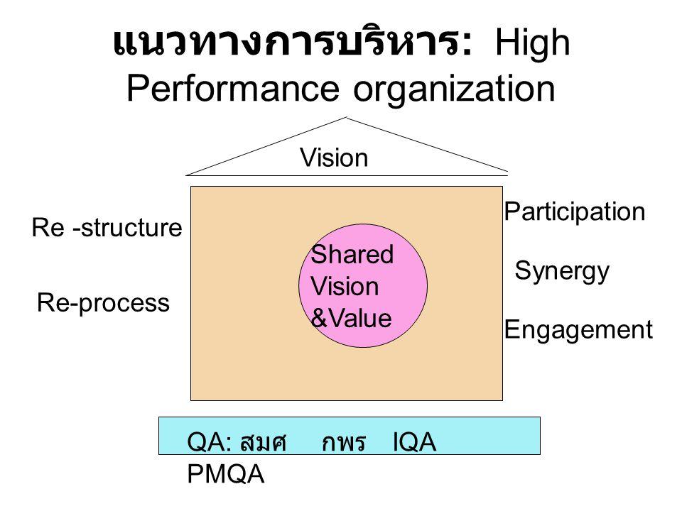 แนวทางการบริหาร : High Performance organization Vision Shared Vision &Value Re -structure Re-process QA: สมศ กพร IQA PMQA Participation Synergy Engage