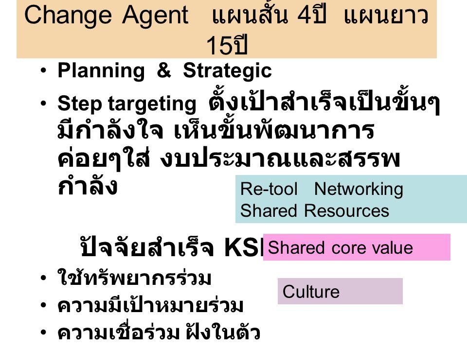 Change Agent แผนสั้น 4 ปี แผนยาว 15 ปี Planning & Strategic Step targeting ตั้งเป้าสำเร็จเป็นขั้นๆ มีกำลังใจ เห็นขั้นพัฒนาการ ค่อยๆใส่ งบประมาณและสรรพ