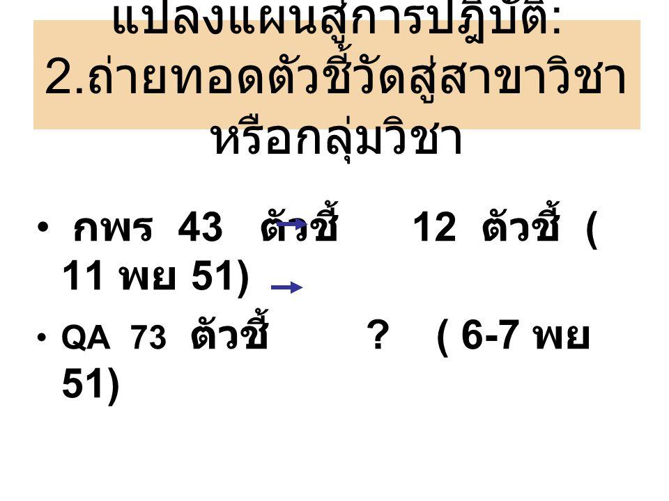 แปลงแผนสู่การปฎิบัติ : 2. ถ่ายทอดตัวชี้วัดสู่สาขาวิชา หรือกลุ่มวิชา กพร 43 ตัวชี้ 12 ตัวชี้ ( 11 พย 51) QA 73 ตัวชี้ ? ( 6-7 พย 51)