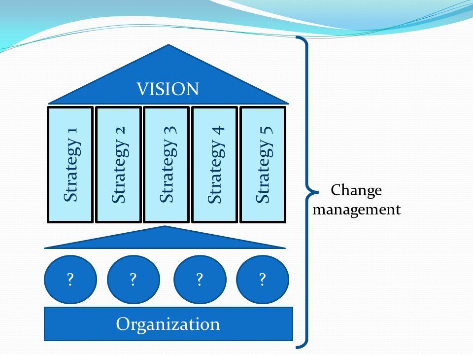 Strategy 1 VISION Strategy 2 Strategy 3 Strategy 4 Strategy 5 ???? Organization Change management