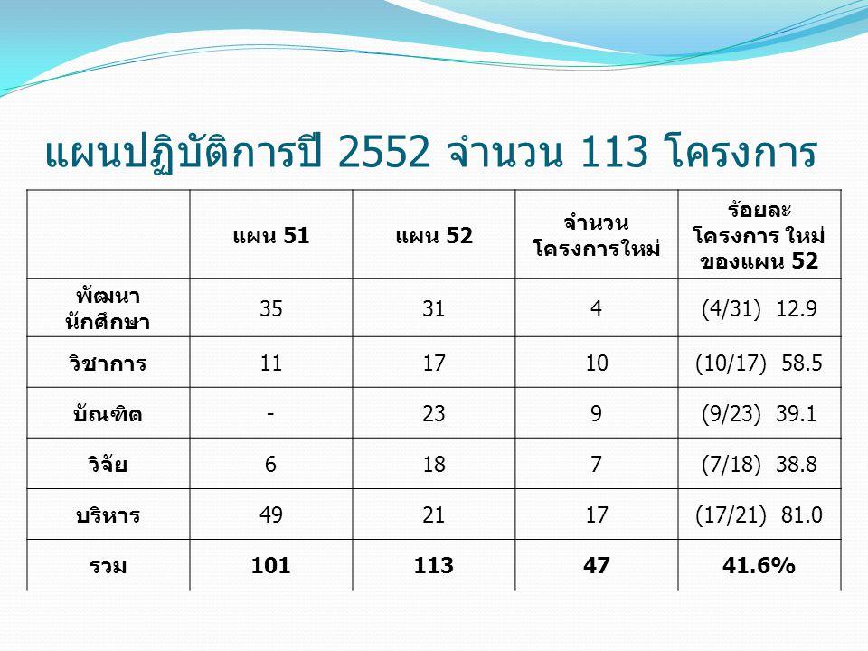แผน 51แผน 52 จำนวน โครงการใหม่ ร้อยละ โครงการ ใหม่ ของแผน 52 พัฒนา นักศึกษา 35314(4/31) 12.9 วิชาการ111710(10/17) 58.5 บัณฑิต-239(9/23) 39.1 วิจัย6187