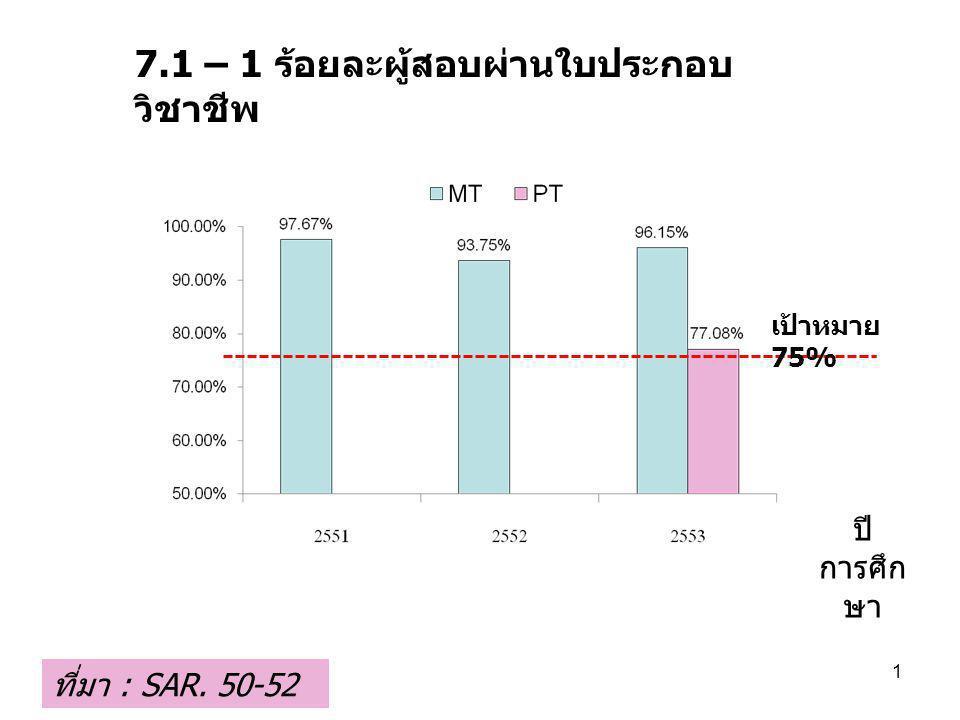 7.1 – 1 ร้อยละผู้สอบผ่านใบประกอบ วิชาชีพ ปี การศึก ษา ที่มา : SAR. 50-52 1 เป้าหมาย 75%