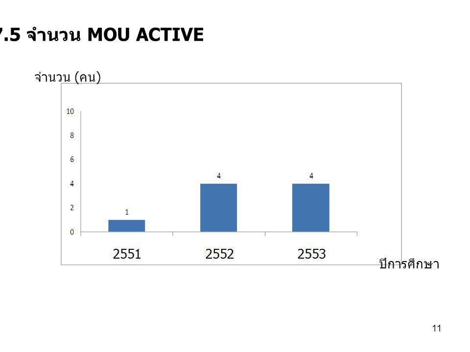 11 7.5 จำนวน MOU ACTIVE ปีการศึกษา จำนวน ( คน )