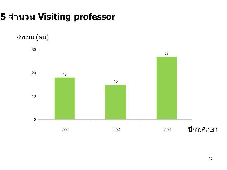 13 7.5 จำนวน Visiting professor ปีการศึกษา จำนวน ( คน )