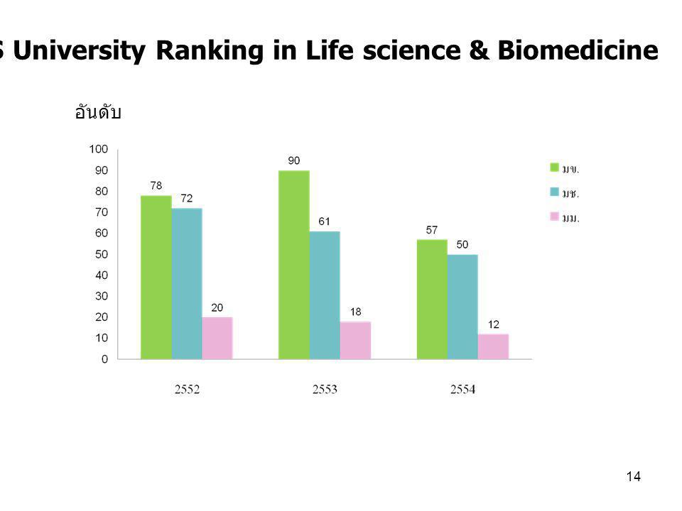 14 7.6 QS University Ranking in Life science & Biomedicine อันดับ