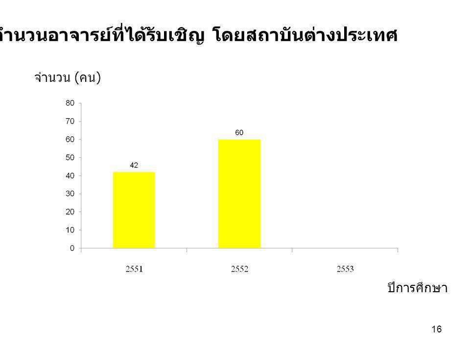16 7.6 จำนวนอาจารย์ที่ได้รับเชิญ โดยสถาบันต่างประเทศ ปีการศึกษา จำนวน ( คน )