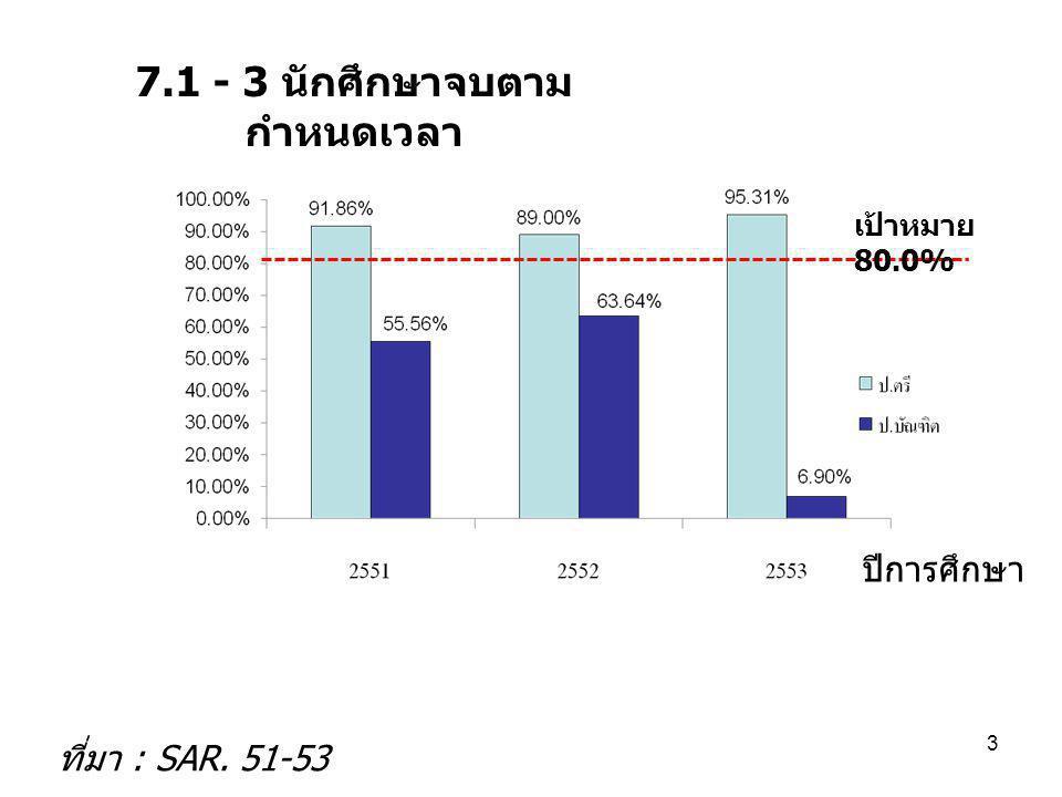 7.1 - 3 นักศึกษาจบตาม กำหนดเวลา ปีการศึกษา ที่มา : SAR. 51-53 3 เป้าหมาย 80.0%