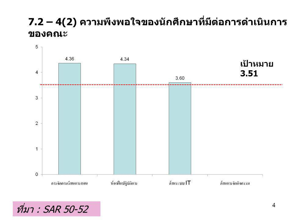 7.2 – 4(2) ความพึงพอใจของนักศึกษาที่มีต่อการดำเนินการ ของคณะ ที่มา : SAR 50-52 4 เป้าหมาย 3.51