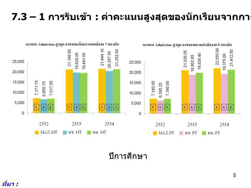 7.3 – 1 การรับเข้า : ค่าคะแนนสูงสุดของนักเรียนจากการรับเข้าโดย Admission ที่มา : http://www.cuas.or.th/i ndex.php 5 142145153151163162 ปีการศึกษา