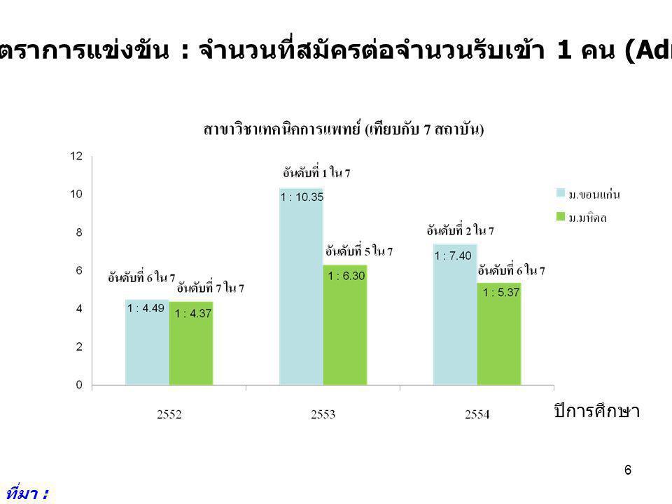 17 7.6 สรุปผลการปฏิบัติราชการตามคำรับรองการปฏิบัติราชการ ปีงบประมาณ