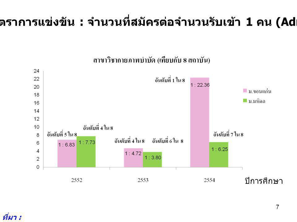 7.3 – 1 การรับเข้า : ค่าคะแนนสูงสุดของนักเรียนจากการรับเข้าโดยวิธีรับตรง ที่มา : http://reg2.kku.ac.th/ 8 ปีการศึกษา