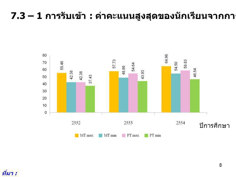 9 7.3 – 2 อัตราการแข่งขัน : จำนวนที่สมัครต่อจำนวนรับเข้า 1 คน ( รับตรง ) ปีการศึกษา ที่มา : มหาวิทยาลัยขอนแก่น