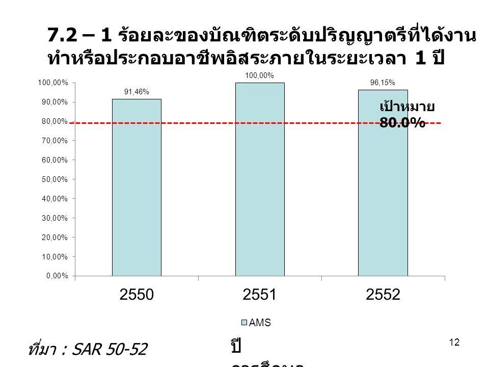 7.2 – 1 ร้อยละของบัณฑิตระดับปริญญาตรีที่ได้งาน ทำหรือประกอบอาชีพอิสระภายในระยะเวลา 1 ปี ปี การศึกษา ที่มา : SAR 50-52 12