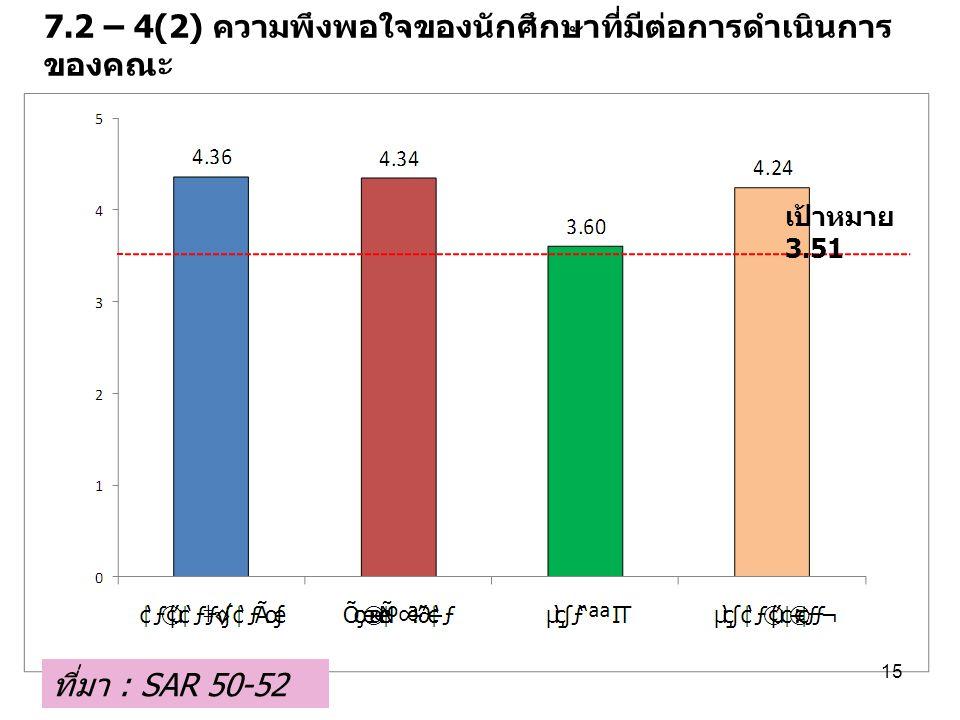 7.2 – 4(2) ความพึงพอใจของนักศึกษาที่มีต่อการดำเนินการ ของคณะ ที่มา : SAR 50-52 15 เป้าหมาย 3.51