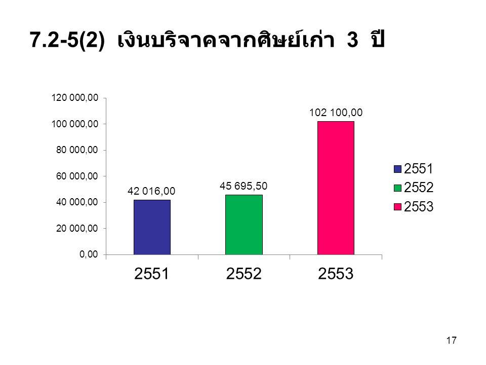 7.2-5(2) เงินบริจาคจากศิษย์เก่า 3 ปี 17
