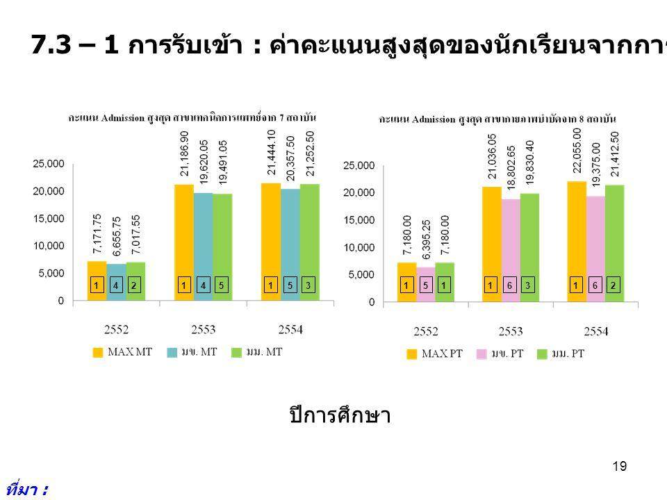 7.3 – 1 การรับเข้า : ค่าคะแนนสูงสุดของนักเรียนจากการรับเข้าโดย Admission ที่มา : http://www.cuas.or.th/i ndex.php 19 142145153151163162 ปีการศึกษา