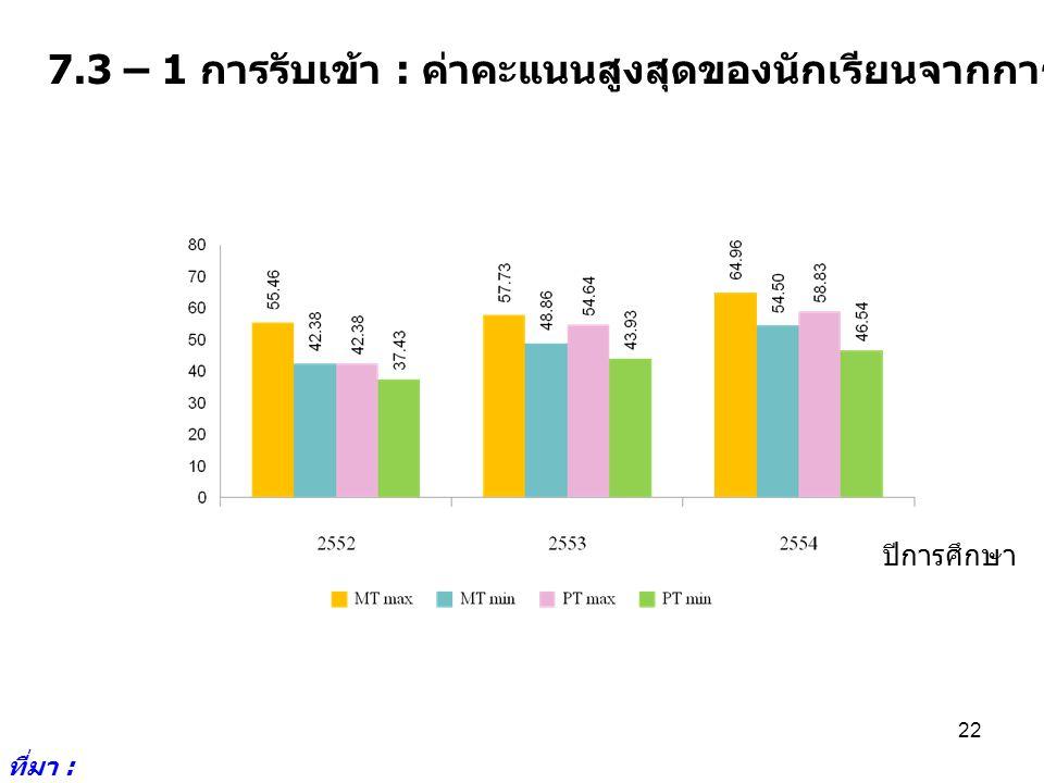 7.3 – 1 การรับเข้า : ค่าคะแนนสูงสุดของนักเรียนจากการรับเข้าโดยวิธีรับตรง ที่มา : http://reg2.kku.ac.th/ 22 ปีการศึกษา