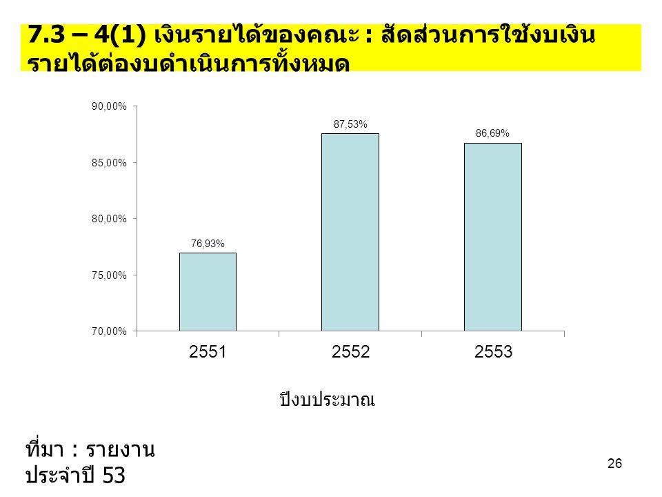 7.3 – 4(1) เงินรายได้ของคณะ : สัดส่วนการใช้งบเงิน รายได้ต่องบดำเนินการทั้งหมด ปีงบประมาณ 26 ที่มา : รายงาน ประจำปี 53