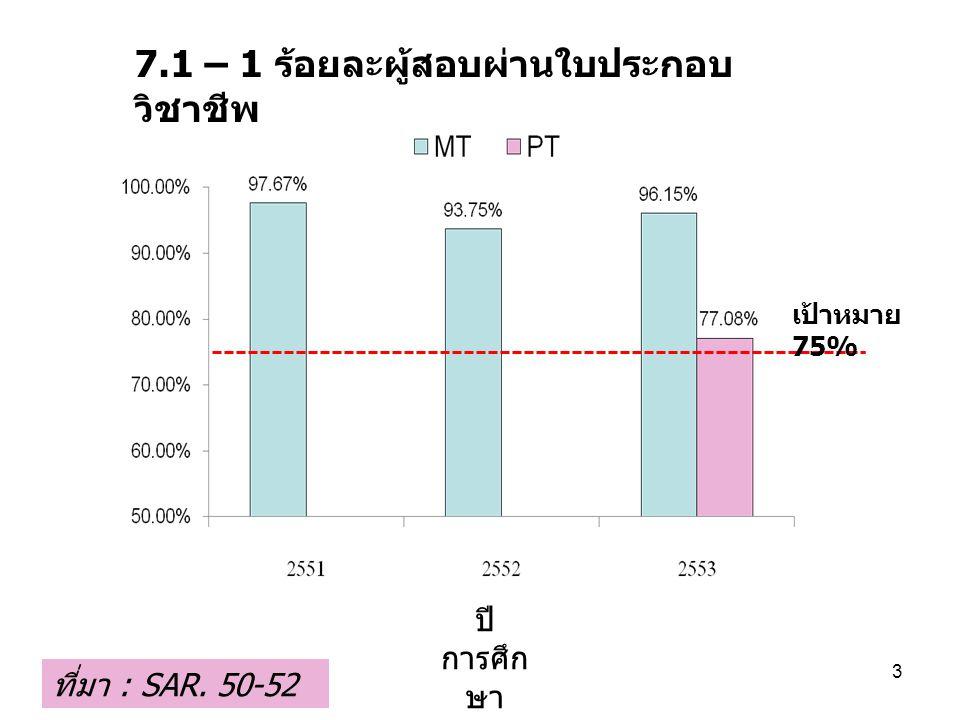 7.1 – 1 ร้อยละผู้สอบผ่านใบประกอบ วิชาชีพ ปี การศึก ษา ที่มา : SAR. 50-52 3 เป้าหมาย 75%