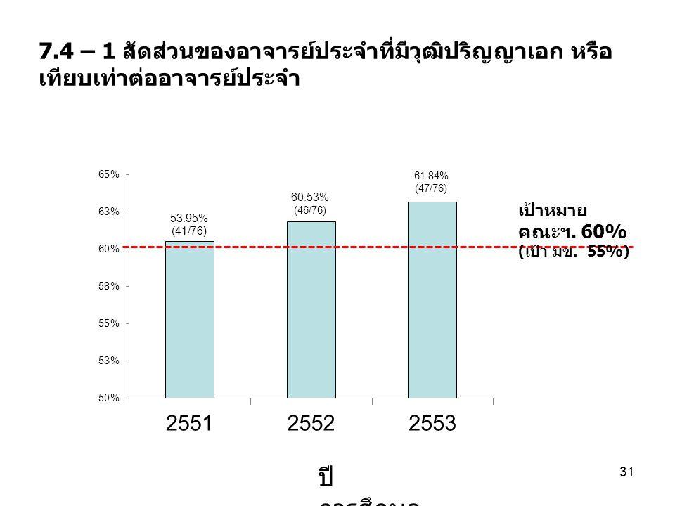 7.4 – 1 สัดส่วนของอาจารย์ประจำที่มีวุฒิปริญญาเอก หรือ เทียบเท่าต่ออาจารย์ประจำ ปี การศึกษา 31 เป้าหมาย คณะฯ. 60% ( เป้า มข. 55%)