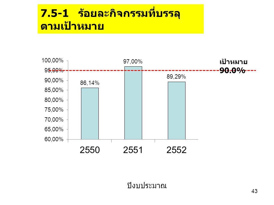 7.5-1 ร้อยละกิจกรรมที่บรรลุ ตามเป้าหมาย ปีงบประมาณ 43 เป้าหมาย 90.0%