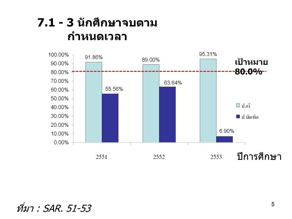 7.1 - 3 นักศึกษาจบตาม กำหนดเวลา ปีการศึกษา ที่มา : SAR. 51-53 5 เป้าหมาย 80.0%