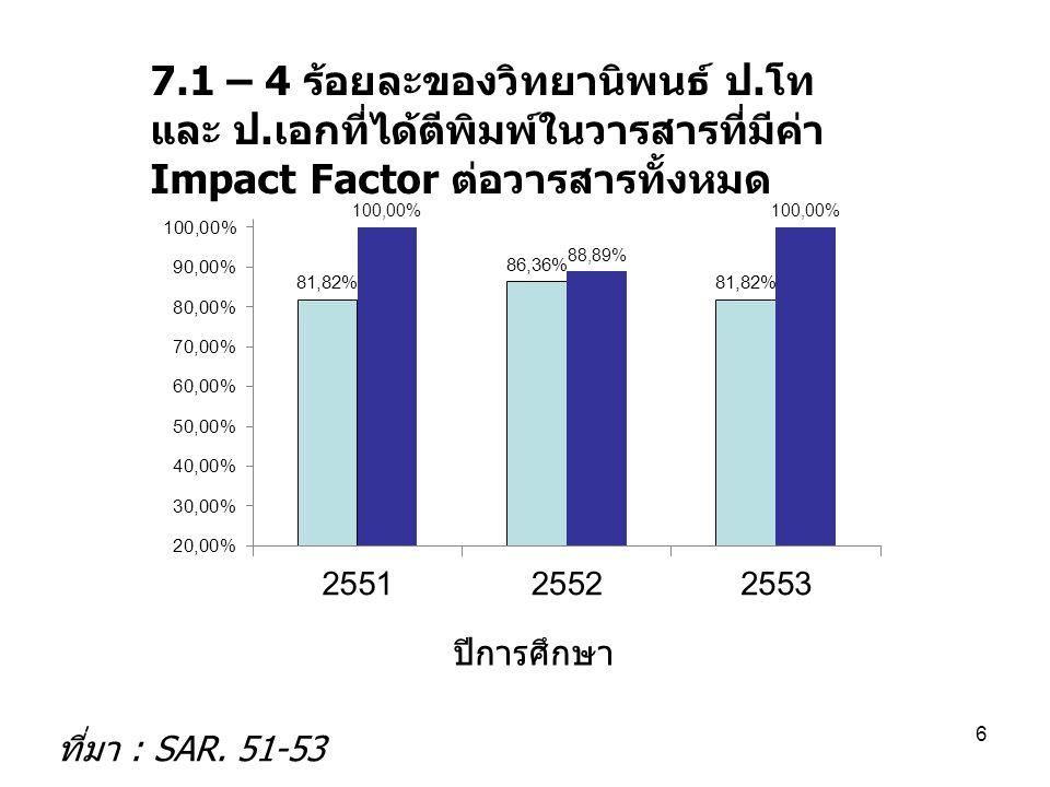 7.1 – 4 ร้อยละของวิทยานิพนธ์ ป. โท และ ป. เอกที่ได้ตีพิมพ์ในวารสารที่มีค่า Impact Factor ต่อวารสารทั้งหมด ปีการศึกษา ที่มา : SAR. 51-53 6
