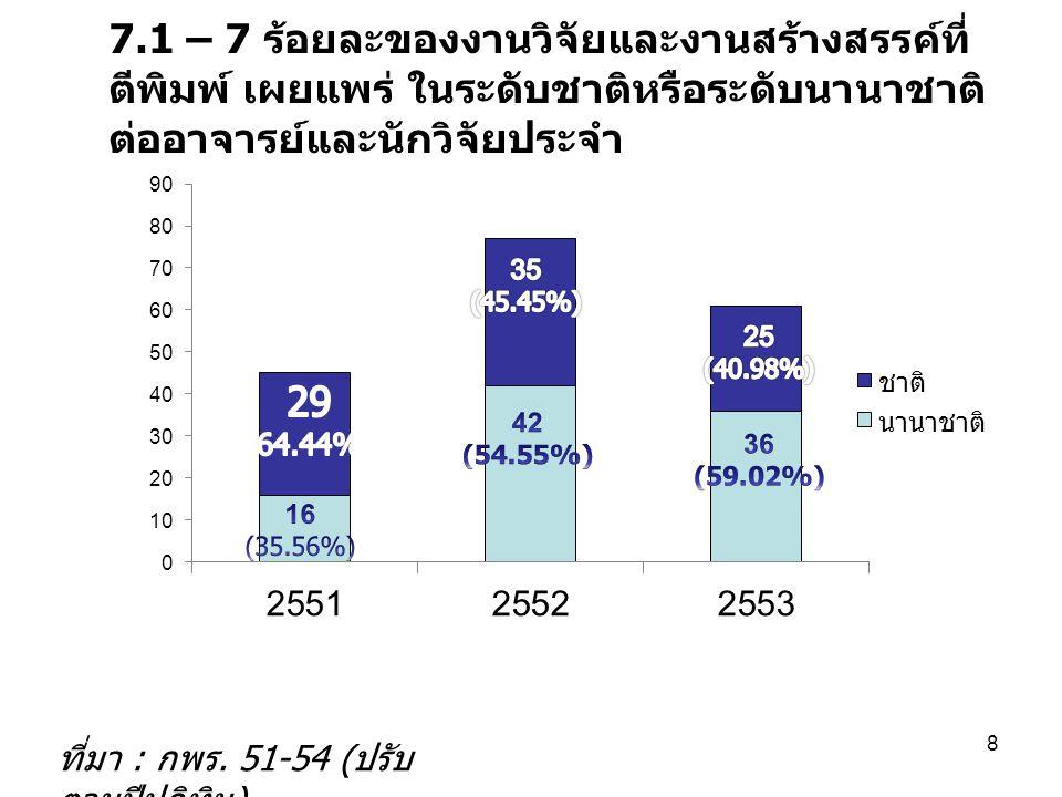 7.1 – 7 ร้อยละของงานวิจัยและงานสร้างสรรค์ที่ ตีพิมพ์ เผยแพร่ ในระดับชาติหรือระดับนานาชาติ ต่ออาจารย์และนักวิจัยประจำ ที่มา : กพร. 51-54 ( ปรับ ตามปีปฏ
