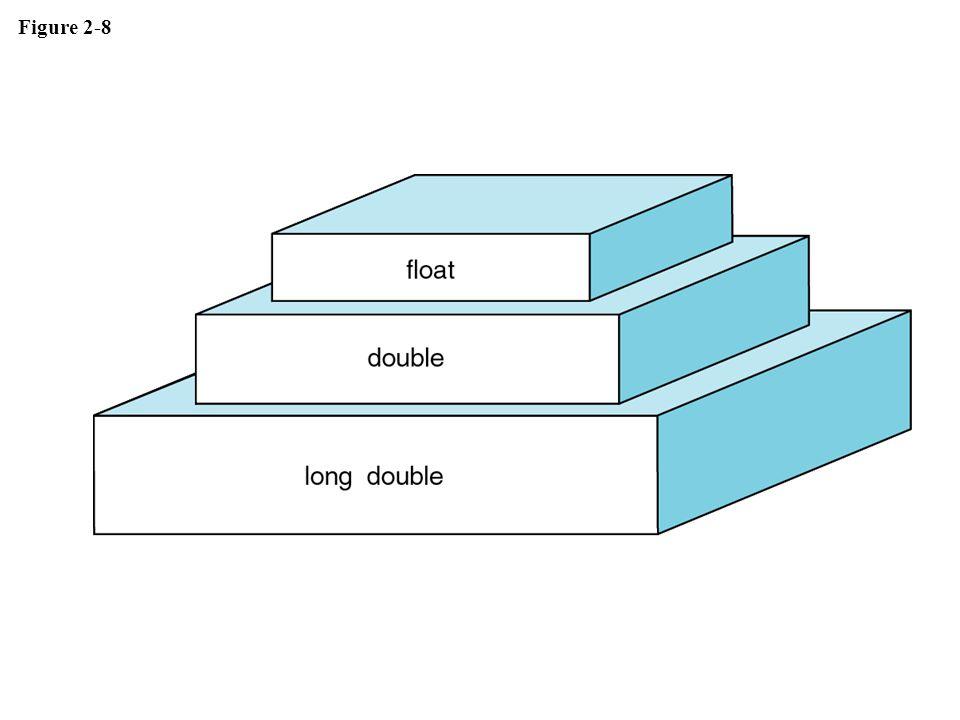 Figure 2-8