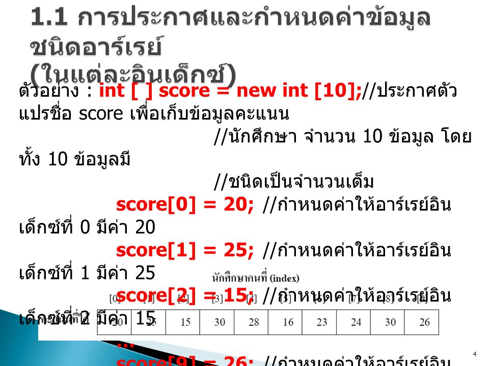 ตัวอย่าง : int [ ] score = new int [10];// ประกาศตัว แปรชื่อ score เพื่อเก็บข้อมูลคะแนน // นักศึกษา จำนวน 10 ข้อมูล โดย ทั้ง 10 ข้อมูลมี // ชนิดเป็นจำนวนเต็ม score[0] = 20;// กำหนดค่าให้อาร์เรย์อิน เด็กซ์ที่ 0 มีค่า 20 score[1] = 25;// กำหนดค่าให้อาร์เรย์อิน เด็กซ์ที่ 1 มีค่า 25 score[2] = 15;// กำหนดค่าให้อาร์เรย์อิน เด็กซ์ที่ 2 มีค่า 15 … score[9] = 26;// กำหนดค่าให้อาร์เรย์อิน เด็กซ์ที่ 9 มีค่า 26 4