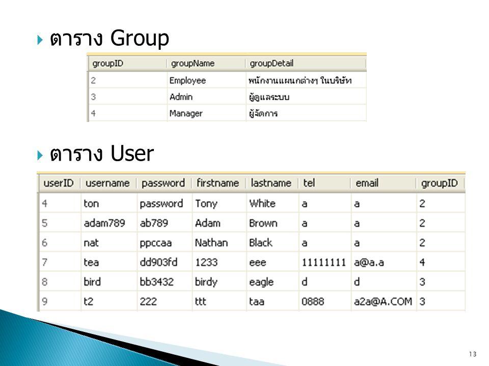  ตาราง Group  ตาราง User 13