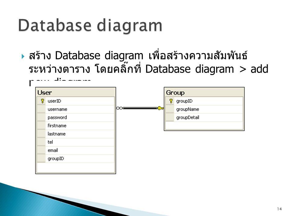  สร้าง Database diagram เพื่อสร้างความสัมพันธ์ ระหว่างตาราง โดยคลิ๊กที่ Database diagram > add new diagram 14