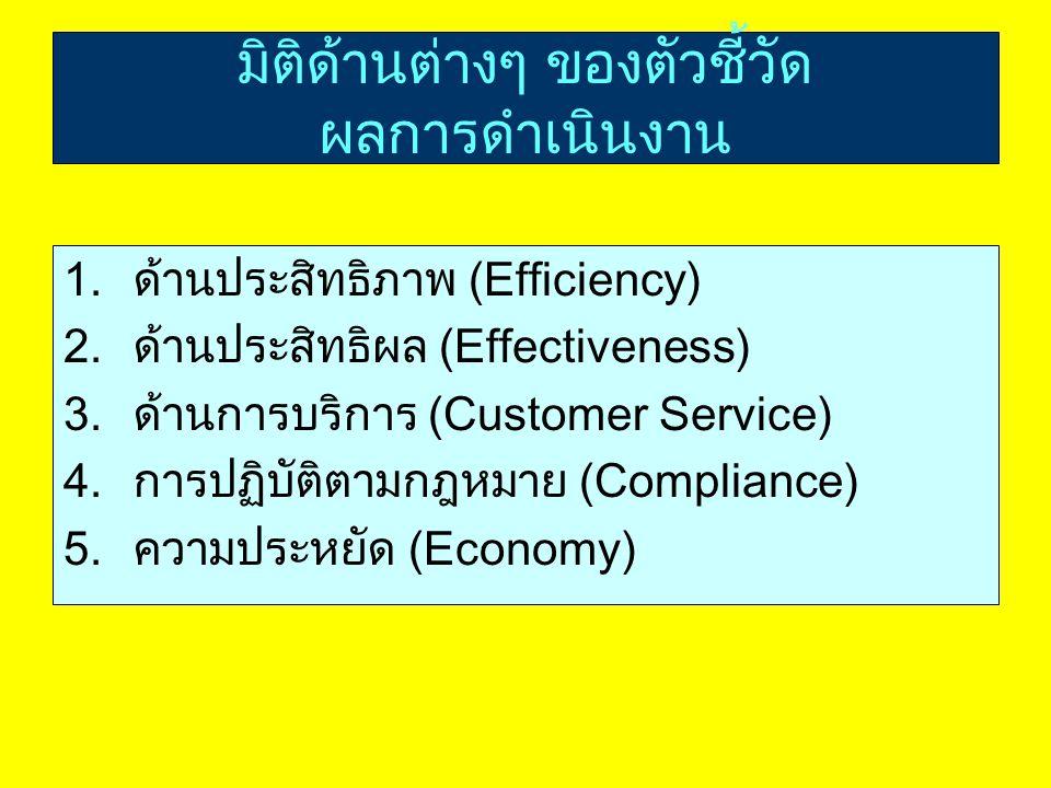 มิติด้านต่างๆ ของตัวชี้วัด ผลการดำเนินงาน 1.ด้านประสิทธิภาพ (Efficiency) 2.ด้านประสิทธิผล (Effectiveness) 3.ด้านการบริการ (Customer Service) 4.การปฏิบัติตามกฎหมาย (Compliance) 5.ความประหยัด (Economy)