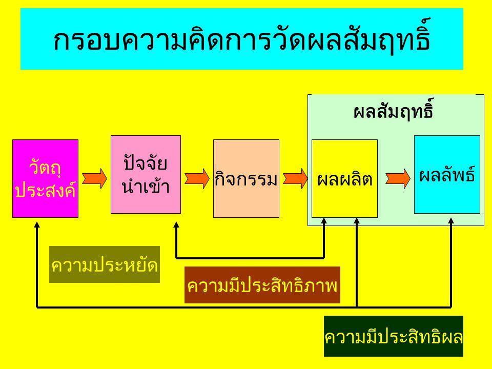 ปัจจัยนำเข้า(Input) ทรัพยากรที่ใช้ในการผลิต กิจกรรม(Process) กระบวนการผลิต ผลผลิต(Output) ผลผลิต/บริการ ผลลัพธ์(Outcomes) ผลกระทบจากผลผลิต ต่อผุ้รับบริการ ผลสัมฤทธิ์(Results) ผลผลิต + ผลลัพธ์ วัตถุประสงค์(Objective) เป้าหมายผลสัมฤทธิ์ของงาน