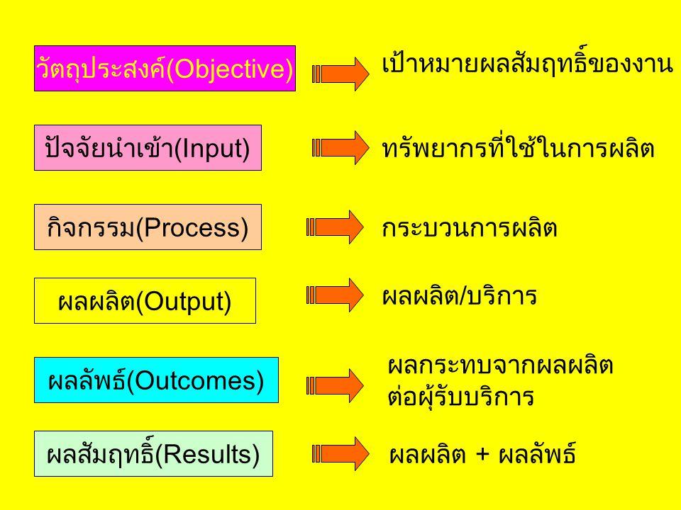 ปัจจัยนำเข้า(Input) ทรัพยากรที่ใช้ในการผลิต กิจกรรม(Process) กระบวนการผลิต ผลผลิต(Output) ผลผลิต/บริการ ผลลัพธ์(Outcomes) ผลกระทบจากผลผลิต ต่อผุ้รับบร