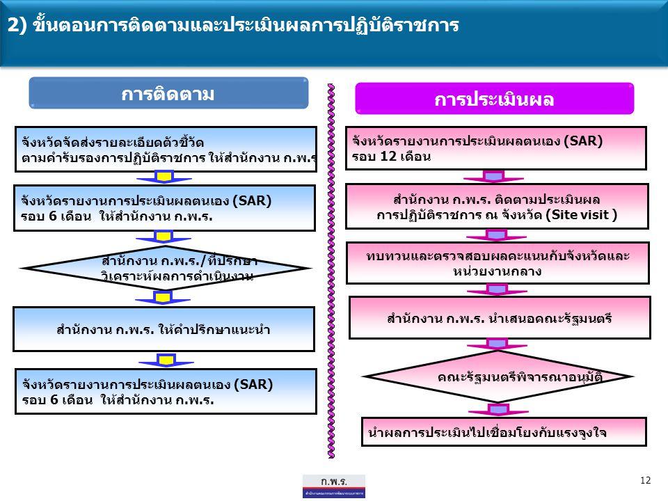 12 นำผลการประเมินไปเชื่อมโยงกับแรงจูงใจ จังหวัดจัดส่งรายละเอียดตัวชี้วัด ตามคำรับรองการปฏิบัติราชการ ให้สำนักงาน ก.พ.ร จังหวัดรายงานการประเมินผลตนเอง (SAR) รอบ 6 เดือน ให้สำนักงาน ก.พ.ร.