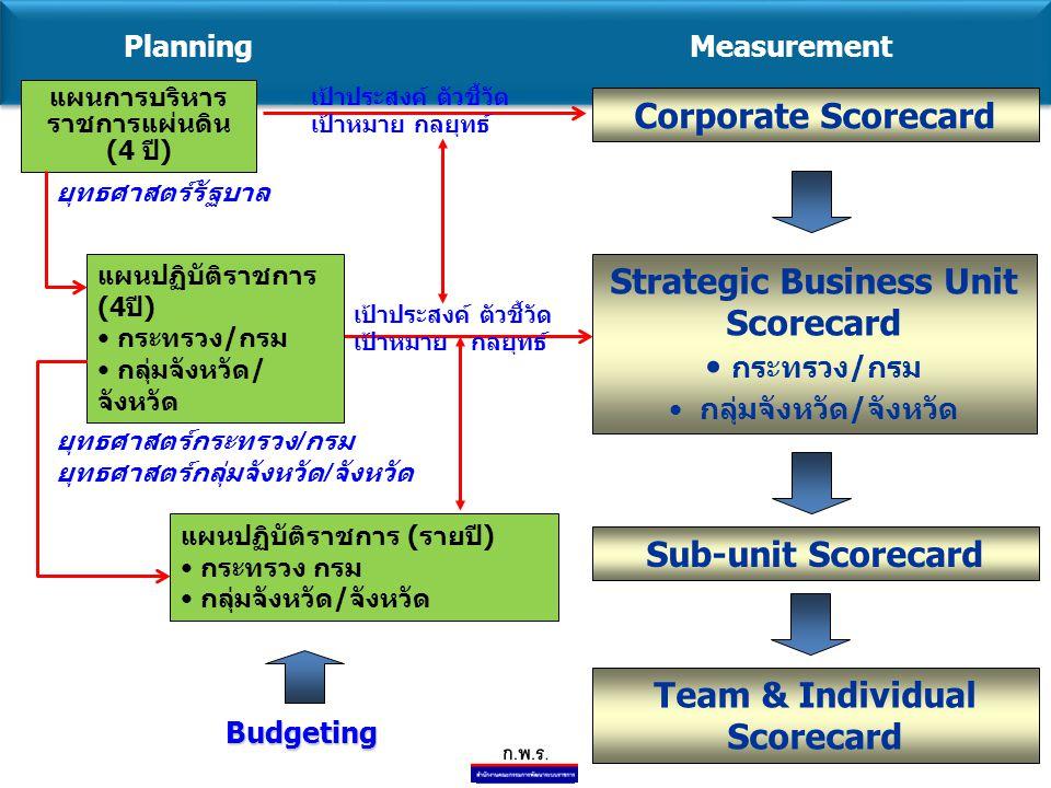 7 แผนการบริหาร ราชการแผ่นดิน (4 ปี) Corporate Scorecard แผนปฏิบัติราชการ (4ปี) กระทรวง/กรม กลุ่มจังหวัด/ จังหวัด Strategic Business Unit Scorecard กระทรวง/กรม กลุ่มจังหวัด/จังหวัด แผนปฏิบัติราชการ (รายปี) กระทรวง กรม กลุ่มจังหวัด/จังหวัด Team & Individual Scorecard PlanningMeasurement Sub-unit Scorecard ยุทธศาสตร์รัฐบาล ยุทธศาสตร์กระทรวง / กรม ยุทธศาสตร์กลุ่มจังหวัด / จังหวัด Budgeting เป้าประสงค์ ตัวชี้วัด เป้าหมาย กลยุทธ์