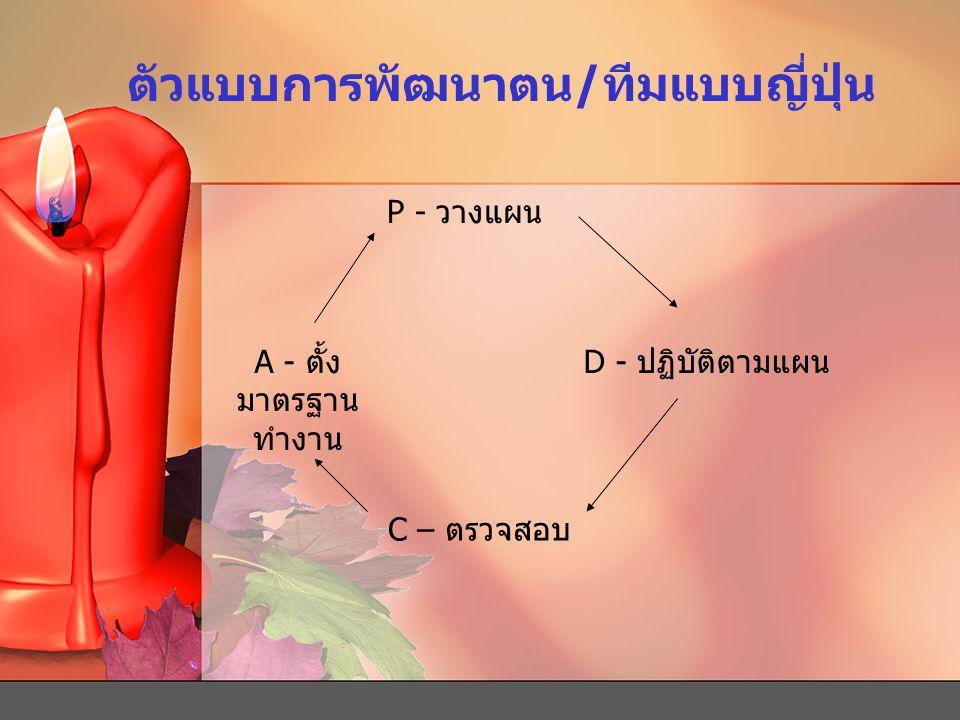 ตัวแบบการพัฒนาตน/ทีมแบบญี่ปุ่น P - วางแผน D - ปฏิบัติตามแผน C – ตรวจสอบ A - ตั้ง มาตรฐาน ทำงาน
