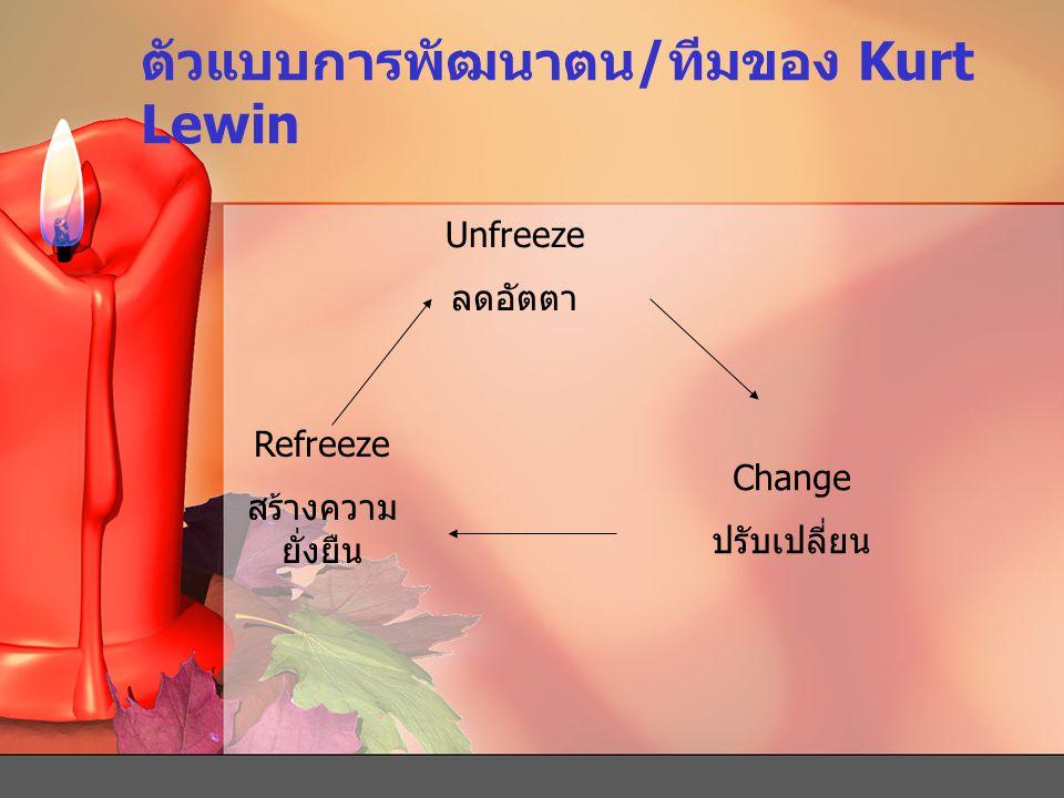 ตัวแบบการพัฒนาตน/ทีมของ Kurt Lewin Unfreeze ลดอัตตา Change ปรับเปลี่ยน Refreeze สร้างความ ยั่งยืน