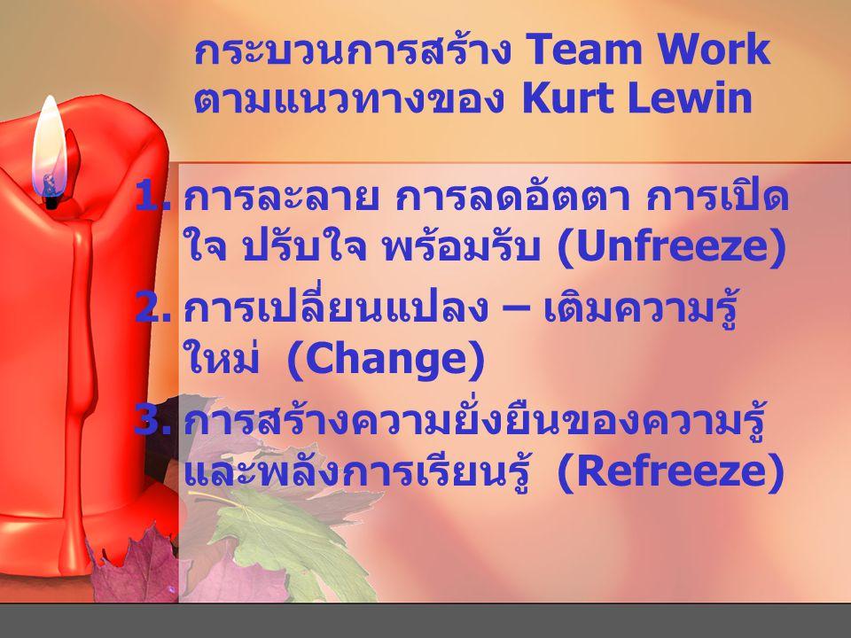 กระบวนการสร้าง Team Work ตามแนวทางของ Kurt Lewin 1.การละลาย การลดอัตตา การเปิด ใจ ปรับใจ พร้อมรับ (Unfreeze) 2.การเปลี่ยนแปลง – เติมความรู้ ใหม่ (Chan