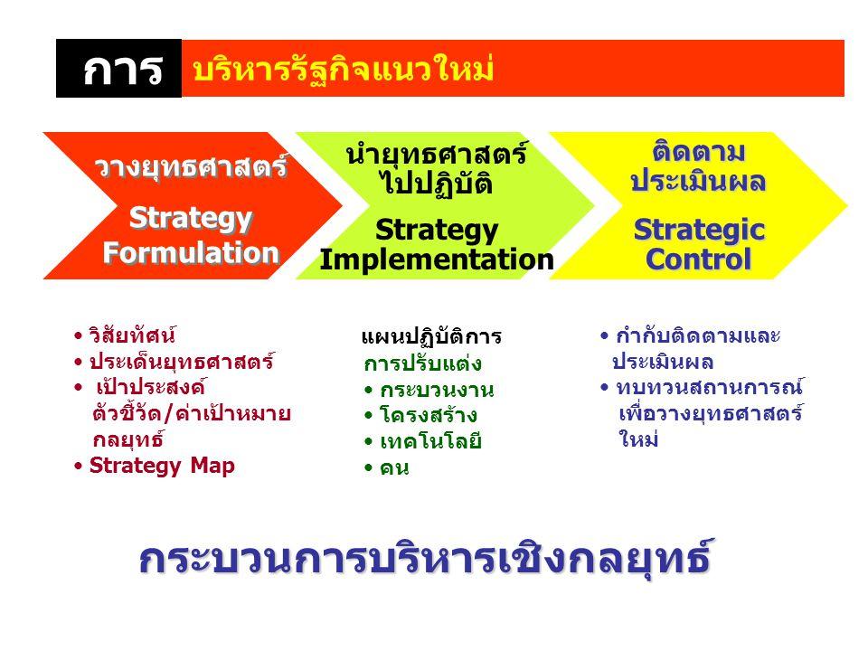 กระบวนการบริหารเชิงกลยุทธ์ กระบวนการบริหารเชิงกลยุทธ์ วางยุทธศาสตร์ Strategy Formulation วางยุทธศาสตร์ Strategy Formulation นำยุทธศาสตร์ ไปปฏิบัติ Str