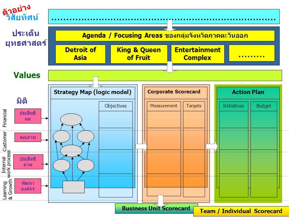 วิสัยทัศน์............................................................................. ประเด็น ยุทธศาสตร์ ……… Strategy Map (logic model) Corporate Sc