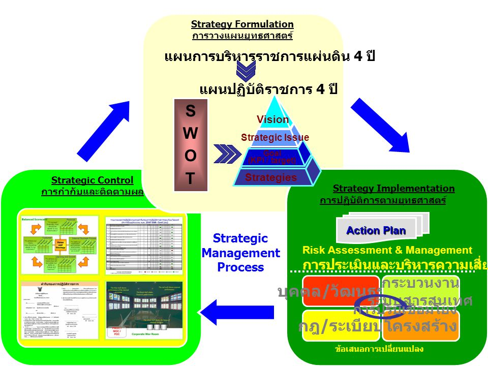 Strategy Formulation การวางแผนยุทธศาสตร์ Strategy Implementation การปฏิบัติการตามยุทธศาสตร์ SWOTSWOT Action Plan Vision Strategic Issue Goal (KPI / ta