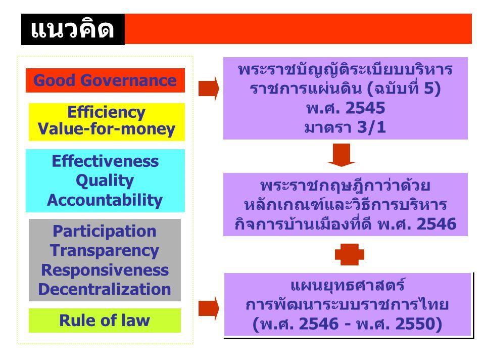 Good Governance พระราชบัญญัติระเบียบบริหาร ราชการแผ่นดิน (ฉบับที่ 5) พ.ศ. 2545 มาตรา 3/1 พระราชกฤษฎีกาว่าด้วย หลักเกณฑ์และวิธีการบริหาร กิจการบ้านเมือ