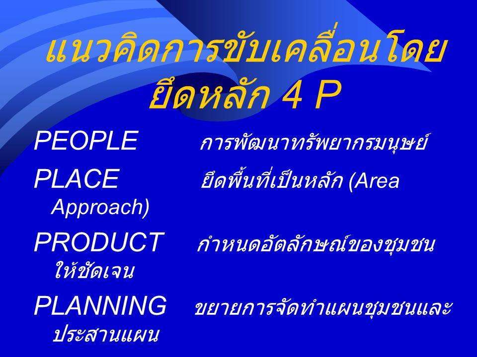 People : การพัฒนาทรัพยากร มนุษย์ 1.การรวมกลุ่มและสร้างความเข้มแข็งองค์กร ชุมชน 2.