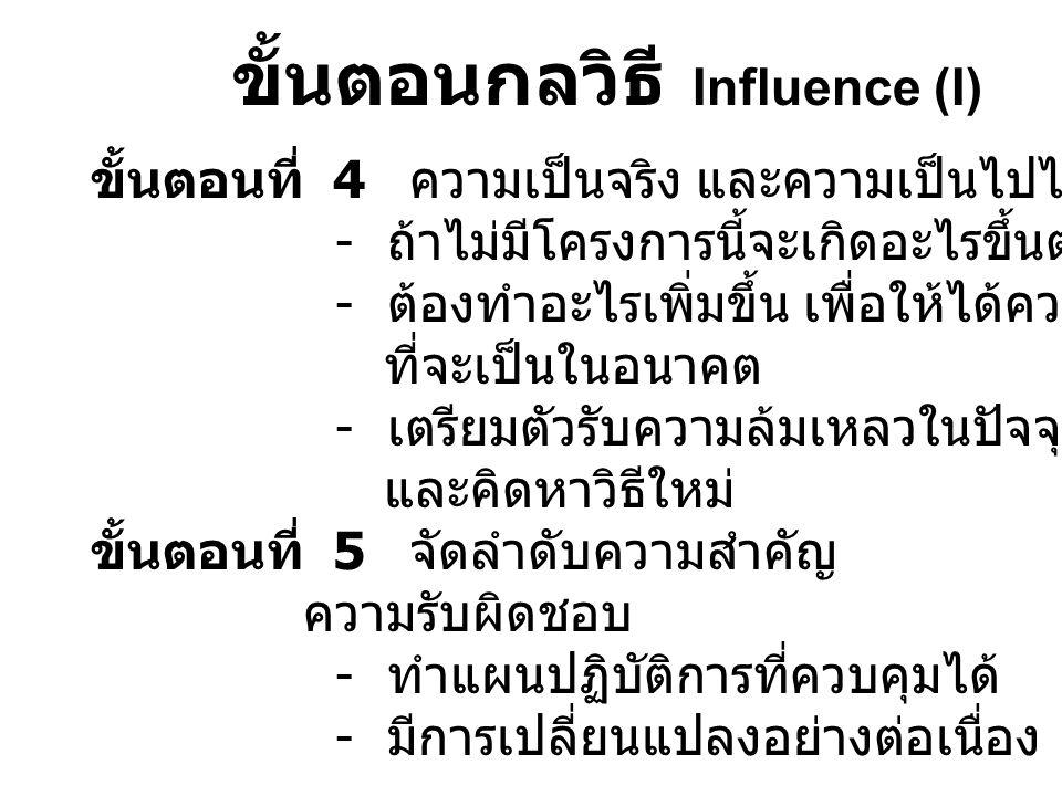 ขั้นตอนกลวิธี Influence (I) ขั้นตอนที่ 4 ความเป็นจริง และความเป็นไปได้ - ถ้าไม่มีโครงการนี้จะเกิดอะไรขึ้นต่อเขา - ต้องทำอะไรเพิ่มขึ้น เพื่อให้ได้ความพ