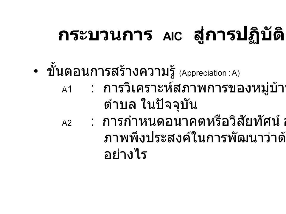 กระบวนการ AIC สู่การปฏิบัติ ขั้นตอนการสร้างความรู้ (Appreciation : A) A 1 : การวิเคราะห์สภาพการของหมู่บ้าน ชุมชน ตำบล ในปัจจุบัน A2 : การกำหนดอนาคตหรื