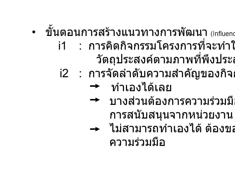 ขั้นตอนการสร้างแนวทางการพัฒนา (Influence : I) i1: การคิดกิจกรรมโครงการที่จะทำให้บรรลุ วัตถุประสงค์ตามภาพที่พึงประสงค์ i2 : การจัดลำดับความสำคัญของกิจก